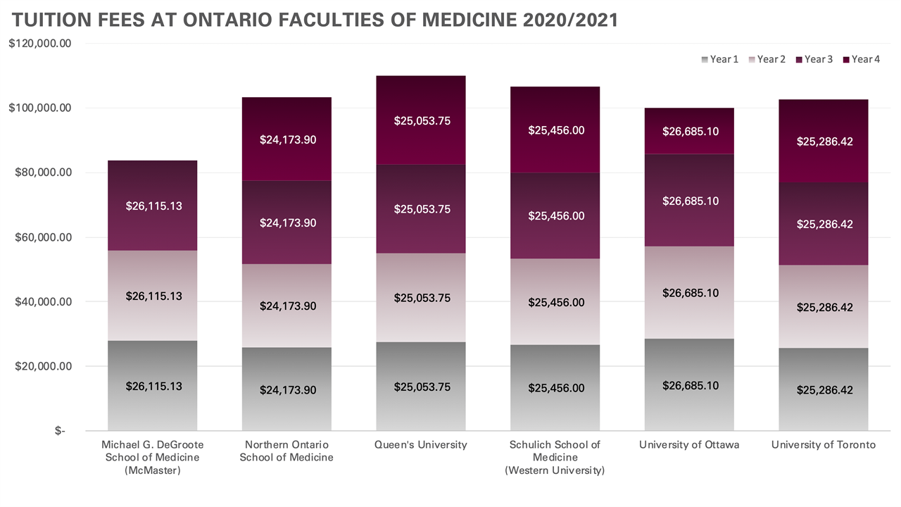 20202021_Ontario_Medical_Program_Fees_Website_F